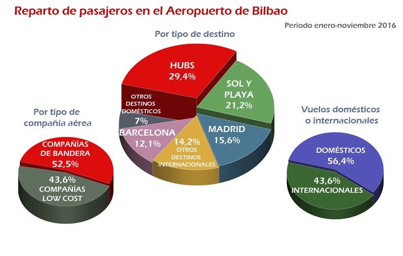 Estadísticas 2016 Aeropuerto de Bilbao. Reparto de pasajeros