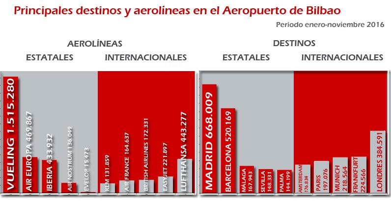 Estadísticas 2016 Aeropuerto de Bilbao. Principales destinos y aerolíneas
