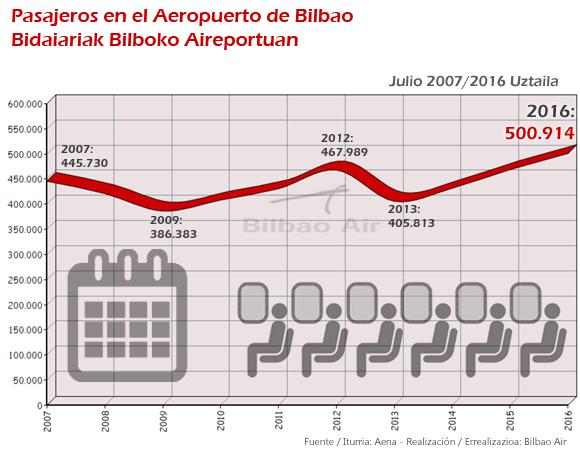 aeropuerto-bilbao-pasajeros-evolucion-julio
