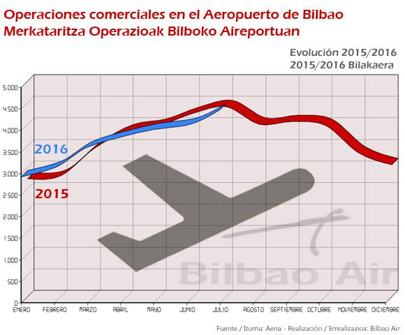 evolucion-operaciones-aeropuerto-bilbao