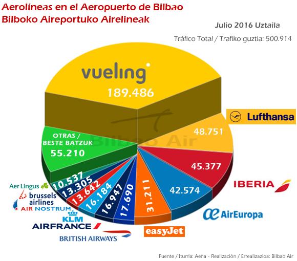 trafico-mensual-aerolineas-aeropuerto-bilbao-julio-2016