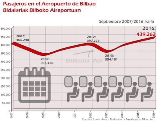 Pasajeros septiembre 2007-2016