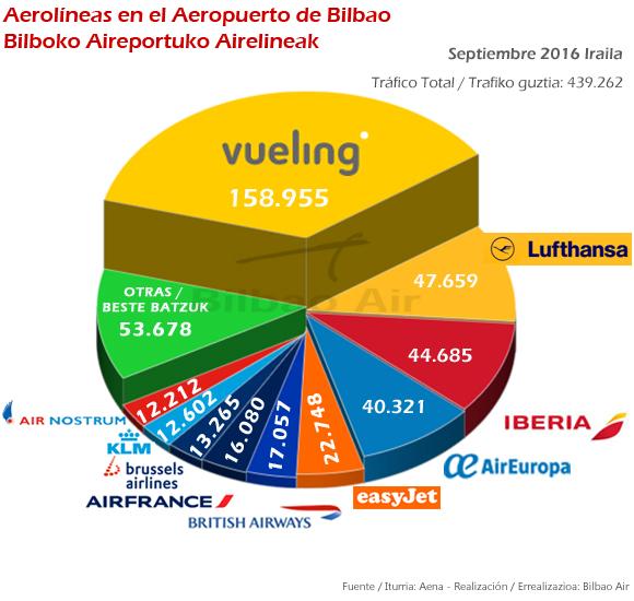 Aerolíneas en Bilbao septiembre 2016