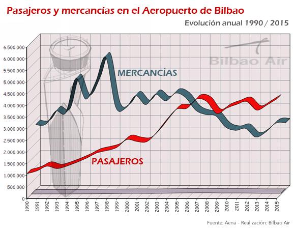 Evolución del transporte de pasajeros y mercancias en el Aeropuerto de Bilbao entre 1990 y 2015