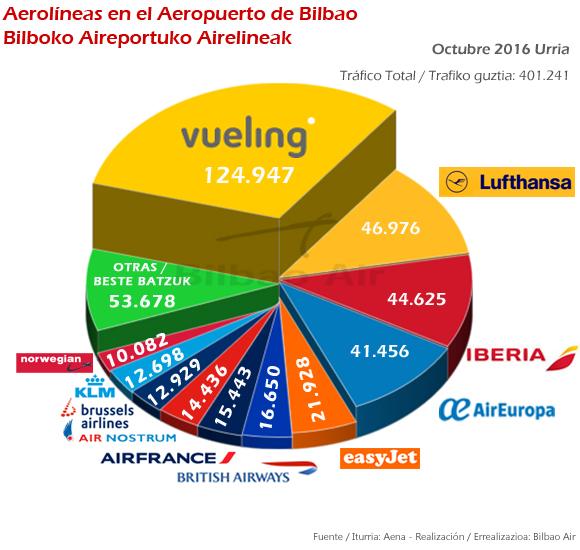 Principales aerolíneas en el Aeropuerto de Bilbao durante el mes de octubre de 2016