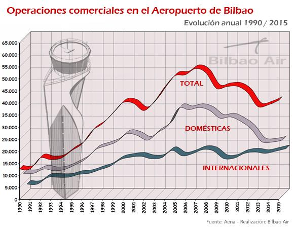 Evolución del número de operaciones de despegue y aterrizaje en el Aeropuerto de Bilbao entre 1990 y 2015