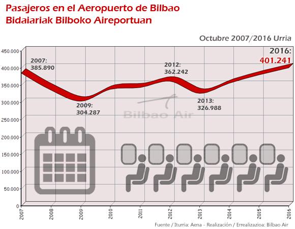 Evolución del tráfico aéreo en el Aeropuerto de Bilbao en el mes de octubre desde 2007 hasta 2016