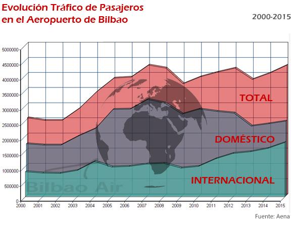 Evolución del tráfico de pasajeros domésticos e internacionales en el Aeropuerto de Bilbao desde el año 2000