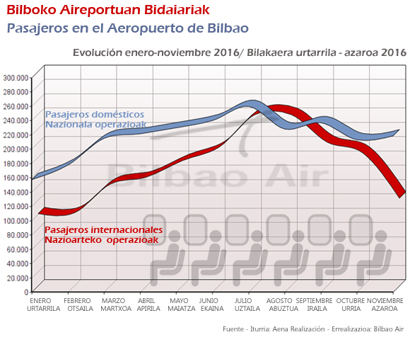 Estadísticas 2016 Aeropuerto de Bilbao. Evolución de los pasajeros domésticos e internacionales en el Aeropuerto de Bilbao enero-noviembre 2016