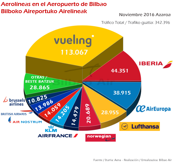 Principales aerolíneas en el mes de noviembre en el Aeropuerto de Bilbao