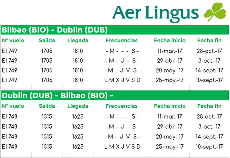 vuelos entre Bilbao y Dublín