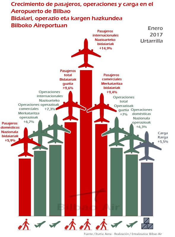 Estadísticas Aeropuerto de Bilbao enero 2017. Suben todos los indicadores