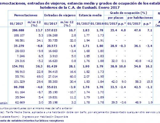 La entrada de viajeros aumenta un 28% en enero en Bizkaia