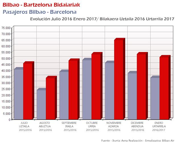 Ecolución de la ruta Bilbao Barcelona desde la entrada de Norwegian