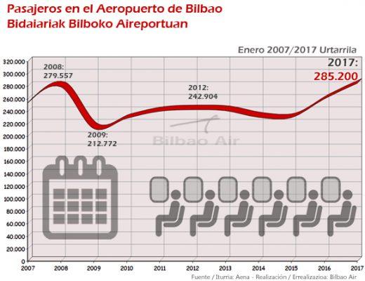 Récord de pasajeros en enero en el Aeropuerto de Bilbao