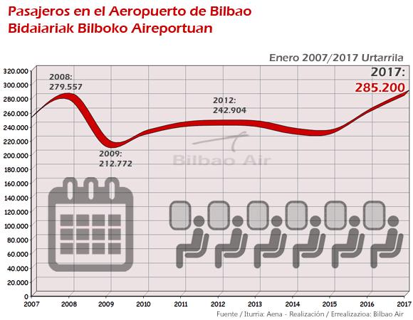 Estadísticas del Aeropuerto de Bilbao enero 2017. Récord de pasajeros en enero en el Aeropuerto de Bilbao