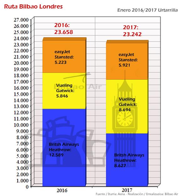 Estadísticas del Aeropuerto de Bilbao enero 2017