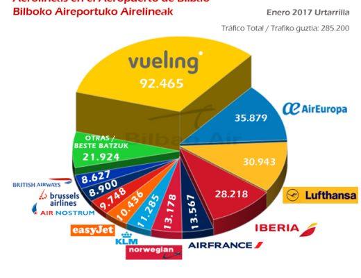 Estadísticas Aeropuerto de Bilbao enero 2017. Tráfico por aerolíneas.