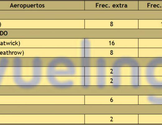 Vueling enlaces adicionales Barcelona Mobile Congress