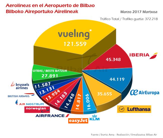 Tráfico aéreo marzo aerolíneas