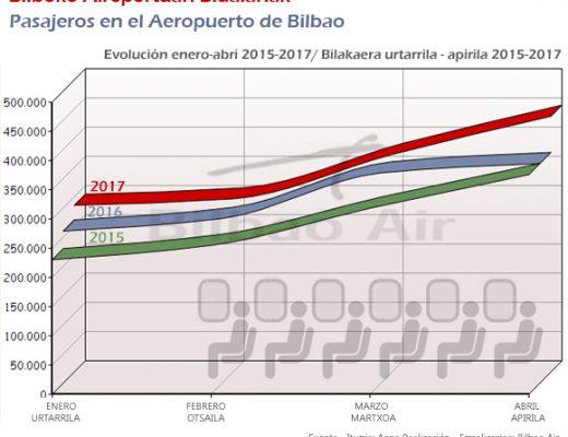 Tráfico de pasajeros Aeropuerto de Bilbao