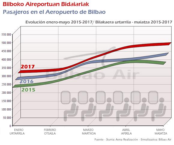 Tráfico de pasajeros en el Aeropuerto de Bilbao enero-mayo 2015/2017