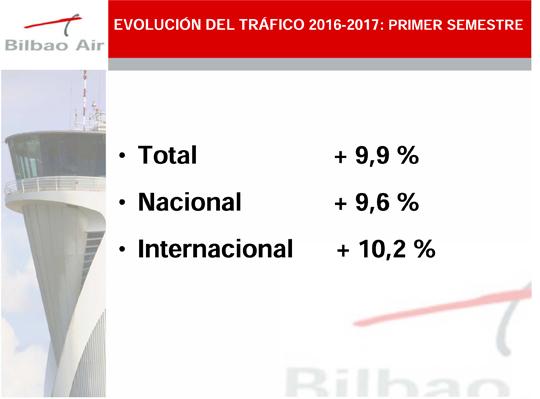 Balance del primer semestre en el Aeropuerto de Bilbao