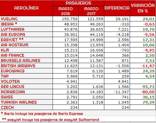 Aerolíneas con enlaces regulares desde el Aeropuerto de Bilbao