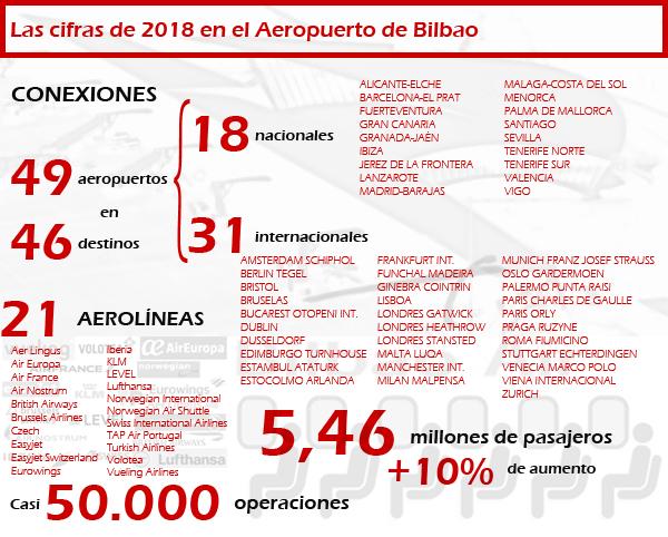 Resumen de las cifras más relevantes del Aeropuerto de Bilbao en 2018