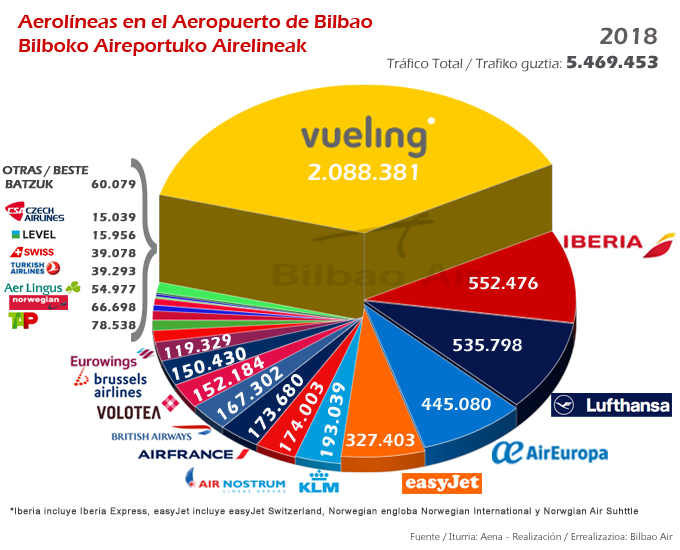 Aerolíneas regulares que operaron en el Aeropuerto de Bilbao en 2018