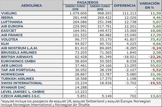 Tráfico comparativo en el primer semestre por compañías aéreas regulares que operan en el Aeropuerto de Bilbao