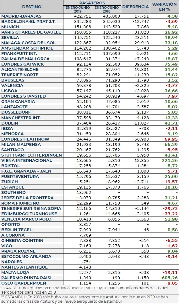 Tráfico comparativo en el primer semestre por destino regulares que operan en el Aeropuerto de Bilbao