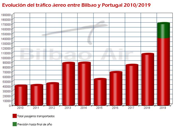 En los últimos diez años, se ha cuadruplicado la cifra de usuarios de los vuelos hacia y desde Portugal.